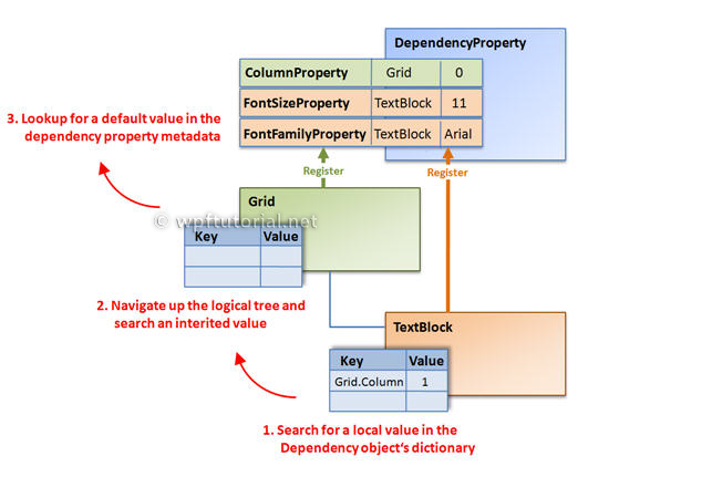 How to simplify coding DependencyProperty in WPF and Silverlight